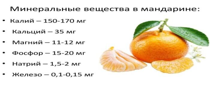 Можно или нет мандарины беременным